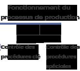 Fonctionnement du processus de production