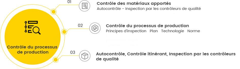 Système de contrôle de la qualité